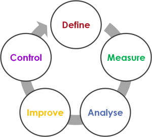 DMAIC Improvement Methodology